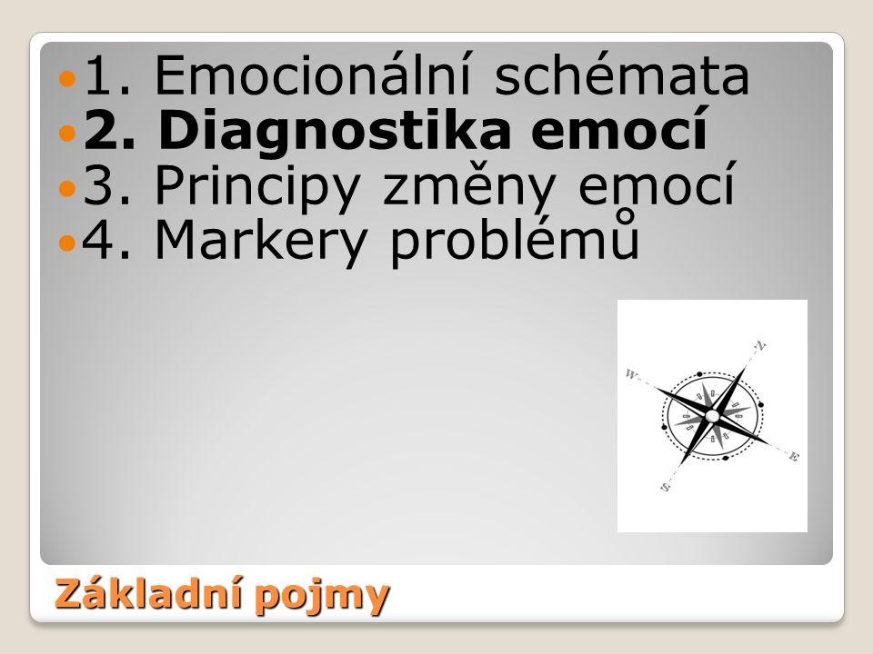 Základní pojmy 1.Emocionální schémata 2. Diagnostika emocí 3.