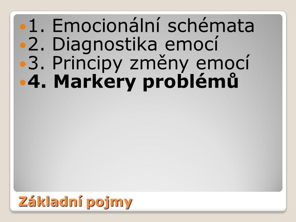 Základní pojmy 1. Emocionální schémata 2. Diagnostika emocí 3.
