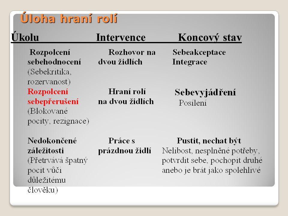 Úloha hraní rolí Úkolu Intervence Koncový stav