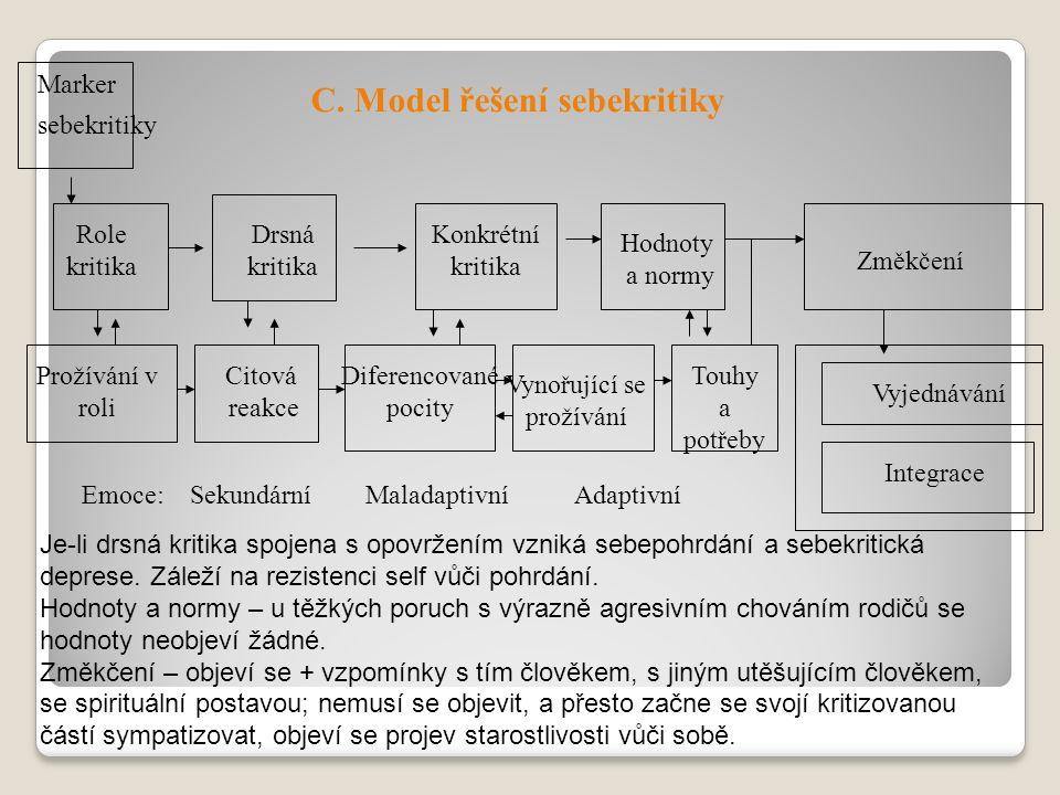 C. Model řešení sebekritiky Role kritika Drsná kritika Konkrétní kritika Hodnoty a normy Změkčení Prožívání v roli Citová reakce Diferencované pocity