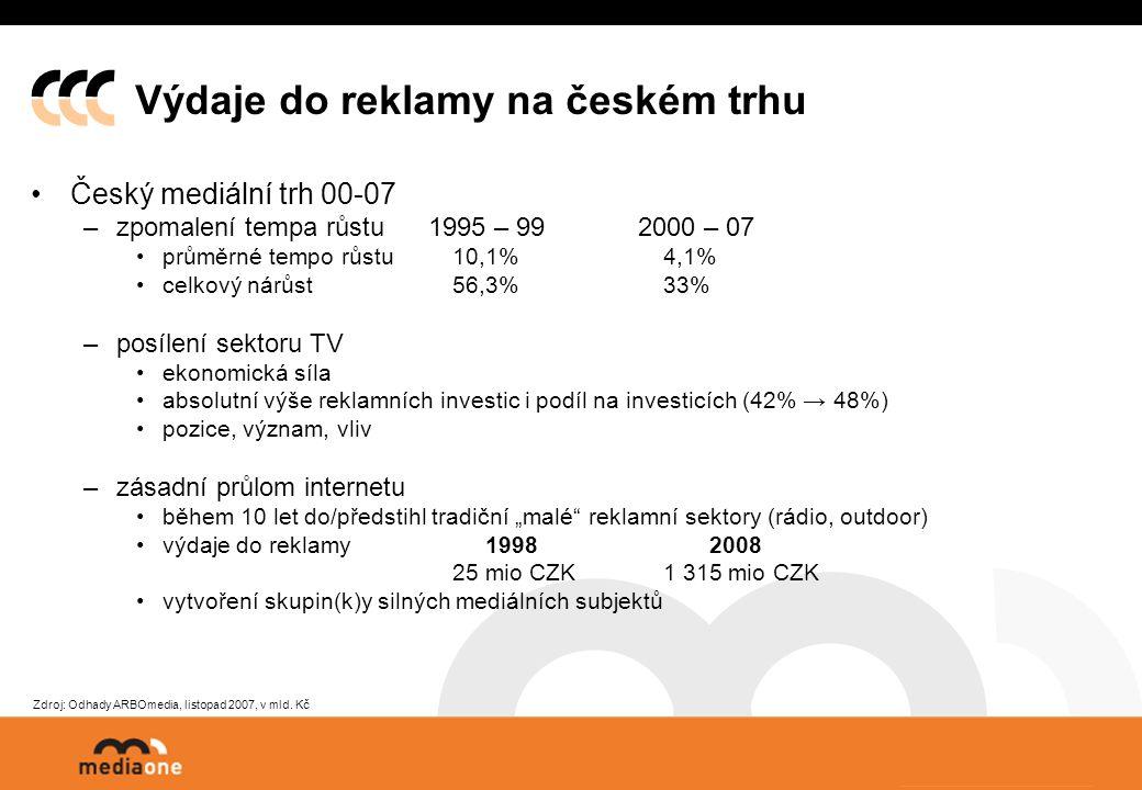 """Výdaje do reklamy na českém trhu Český mediální trh 00-07 –zpomalení tempa růstu 1995 – 99 2000 – 07 průměrné tempo růstu 10,1% 4,1% celkový nárůst 56,3%33% –posílení sektoru TV ekonomická síla absolutní výše reklamních investic i podíl na investicích (42% → 48%) pozice, význam, vliv –zásadní průlom internetu během 10 let do/předstihl tradiční """"malé reklamní sektory (rádio, outdoor) výdaje do reklamy 1998 2008 25 mio CZK1 315 mio CZK vytvoření skupin(k)y silných mediálních subjektů Zdroj: Odhady ARBOmedia, listopad 2007, v mld."""