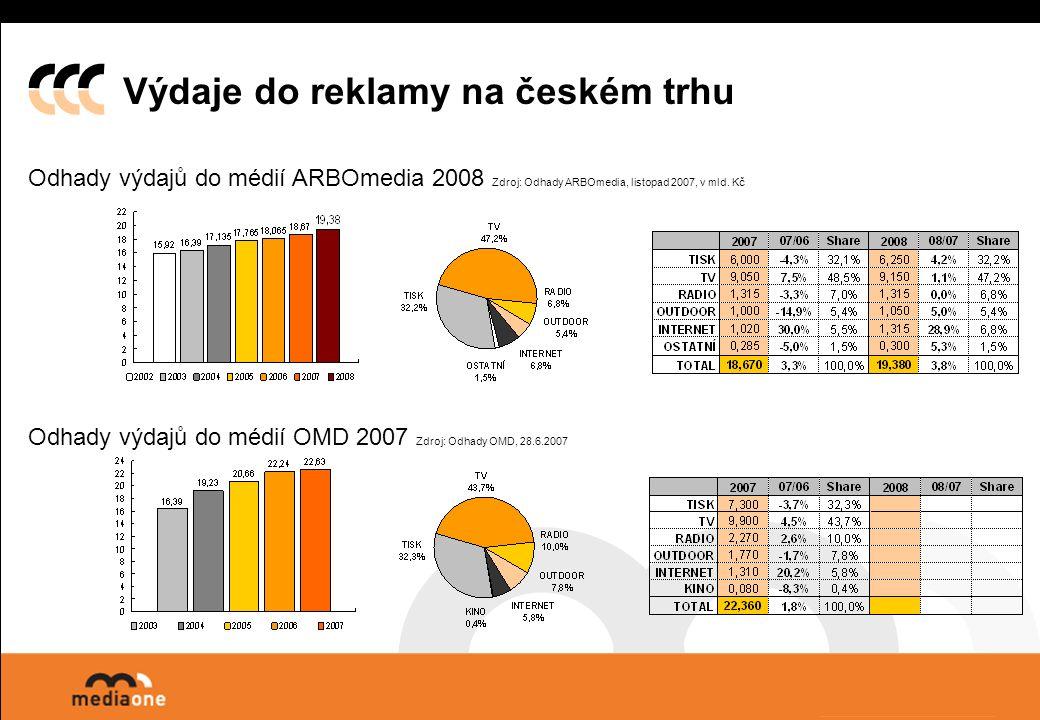 Odhady výdajů do médií ARBOmedia 2008 Zdroj: Odhady ARBOmedia, listopad 2007, v mld.