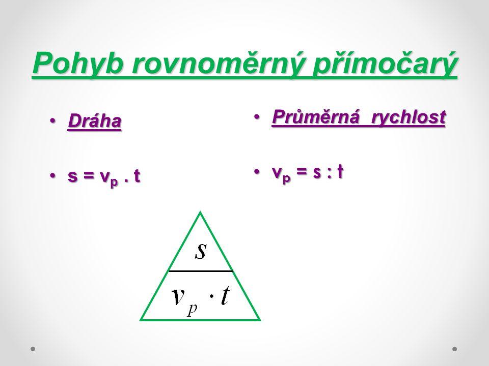 Pohyb rovnoměrný přímočarý DráhaDráha s = v p. ts = v p. t Průměrná rychlostPrůměrná rychlost v p = s : t v p = s : t