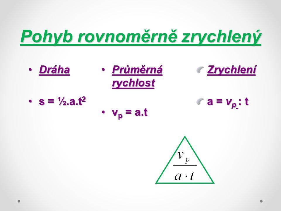 Pohyb rovnoměrně zrychlený DráhaDráha s = ½.a.t 2s = ½.a.t 2 Průměrná rychlostPrůměrná rychlost v p = a.tv p = a.tZrychlení a = v p : t