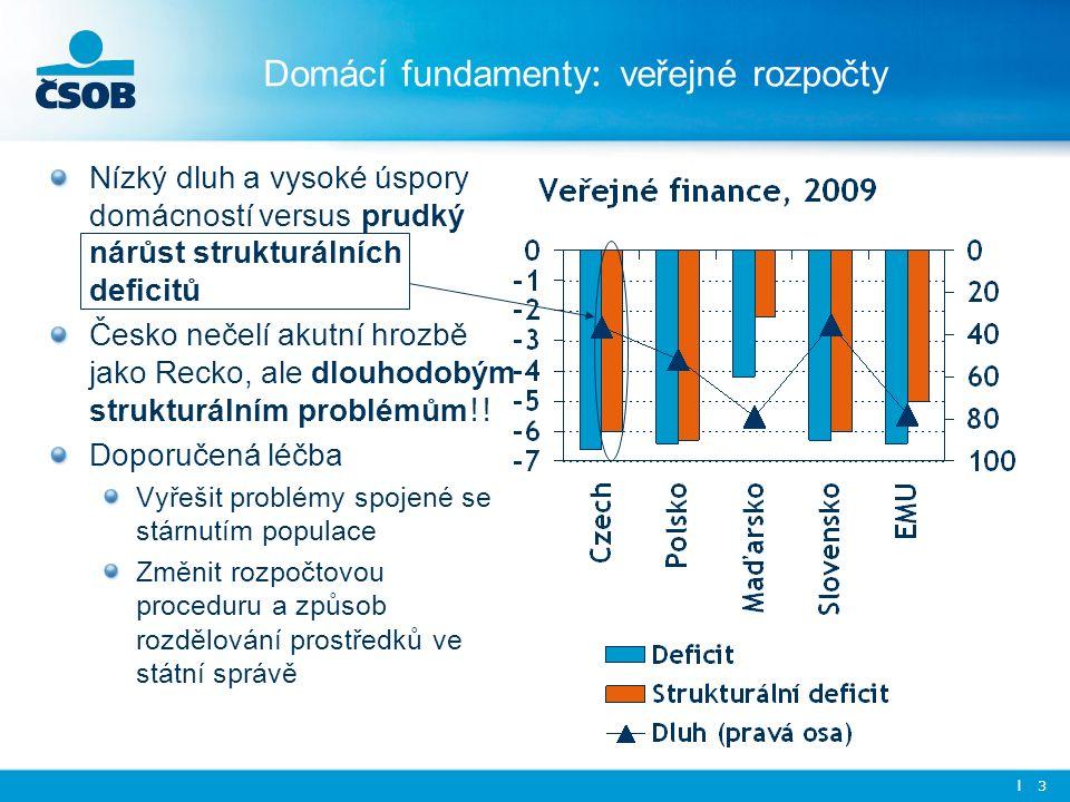 l 3 Domácí fundamenty : veřejné rozpočty Nízký dluh a vysoké úspory domácností versus prudký nárůst strukturálních deficitů Česko nečelí akutní hrozbě jako Recko, ale dlouhodobým strukturálním problémům !.