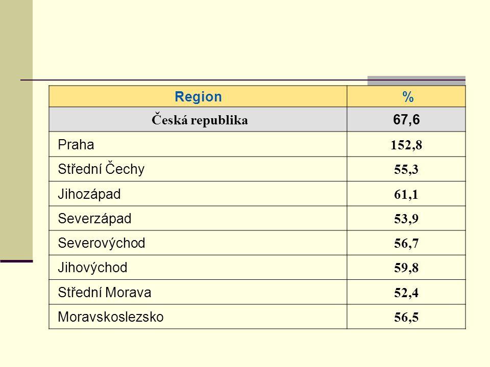 Region % Česká republika 67,6 Praha 152,8 Střední Čechy 55,3 Jihozápad 61,1 Severzápad 53,9 Severovýchod 56,7 Jihovýchod 59,8 Střední Morava 52,4 Moravskoslezsko 56,5