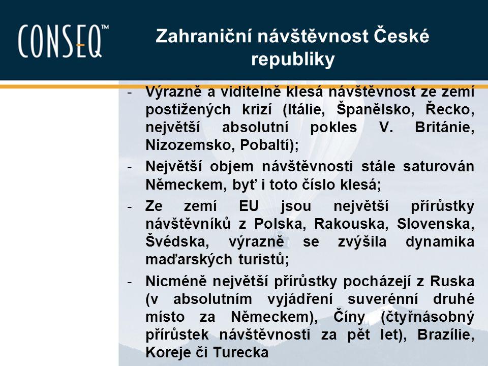 Zahraniční návštěvnost České republiky -Výrazně a viditelně klesá návštěvnost ze zemí postižených krizí (Itálie, Španělsko, Řecko, největší absolutní