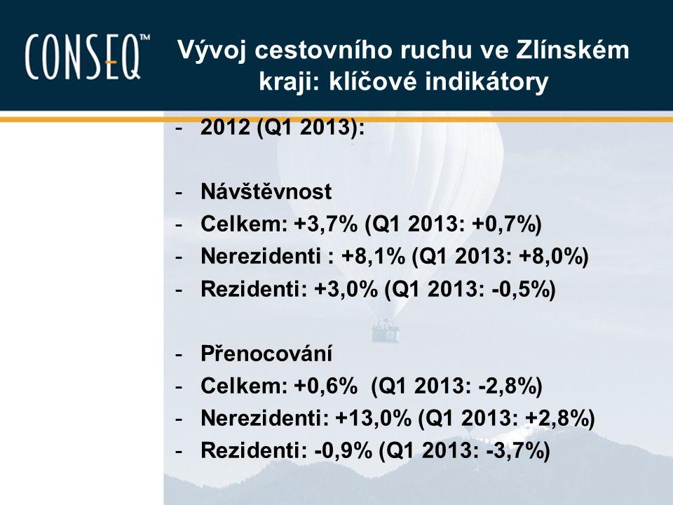 Vývoj cestovního ruchu ve Zlínském kraji: klíčové indikátory -2012 (Q1 2013): -Návštěvnost -Celkem: +3,7% (Q1 2013: +0,7%) -Nerezidenti : +8,1% (Q1 20