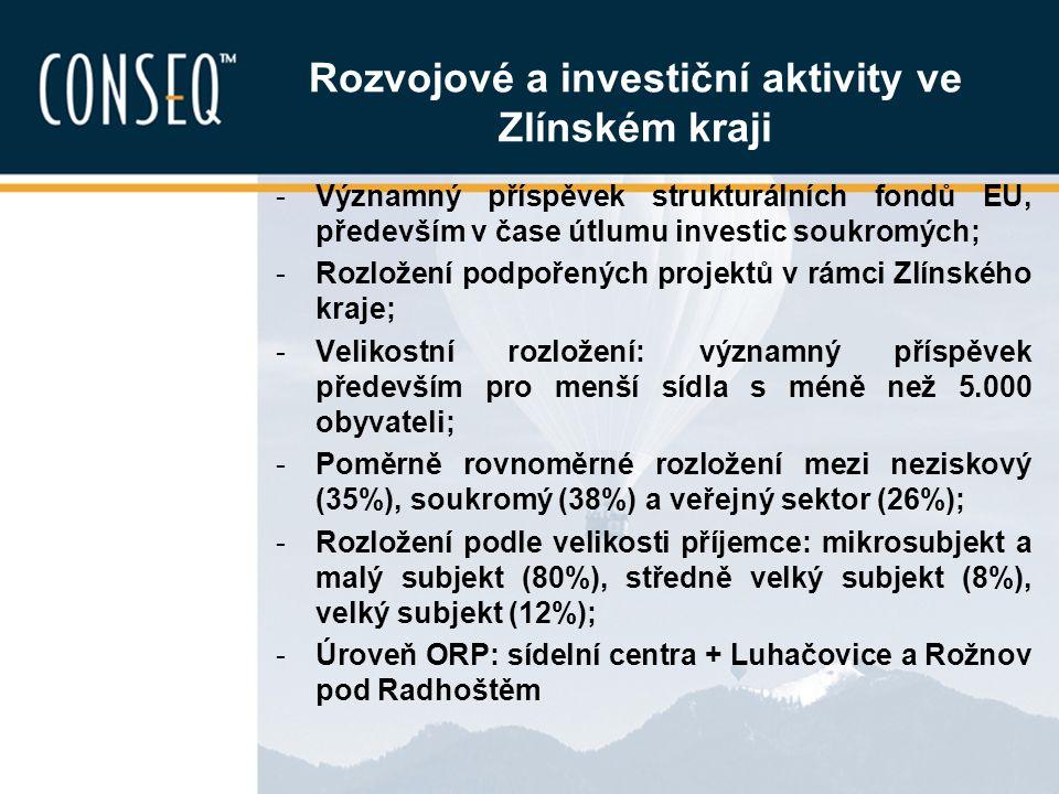 Rozvojové a investiční aktivity ve Zlínském kraji -Významný příspěvek strukturálních fondů EU, především v čase útlumu investic soukromých; -Rozložení
