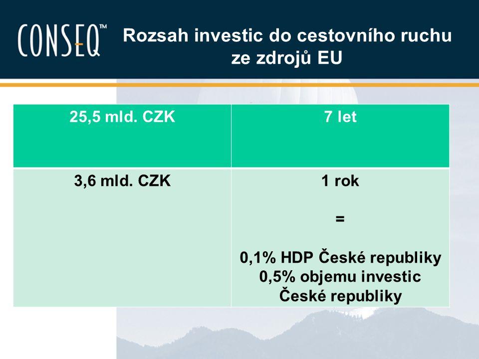 Rozsah investic do cestovního ruchu ze zdrojů EU 25,5 mld. CZK7 let 3,6 mld. CZK1 rok = 0,1% HDP České republiky 0,5% objemu investic České republiky