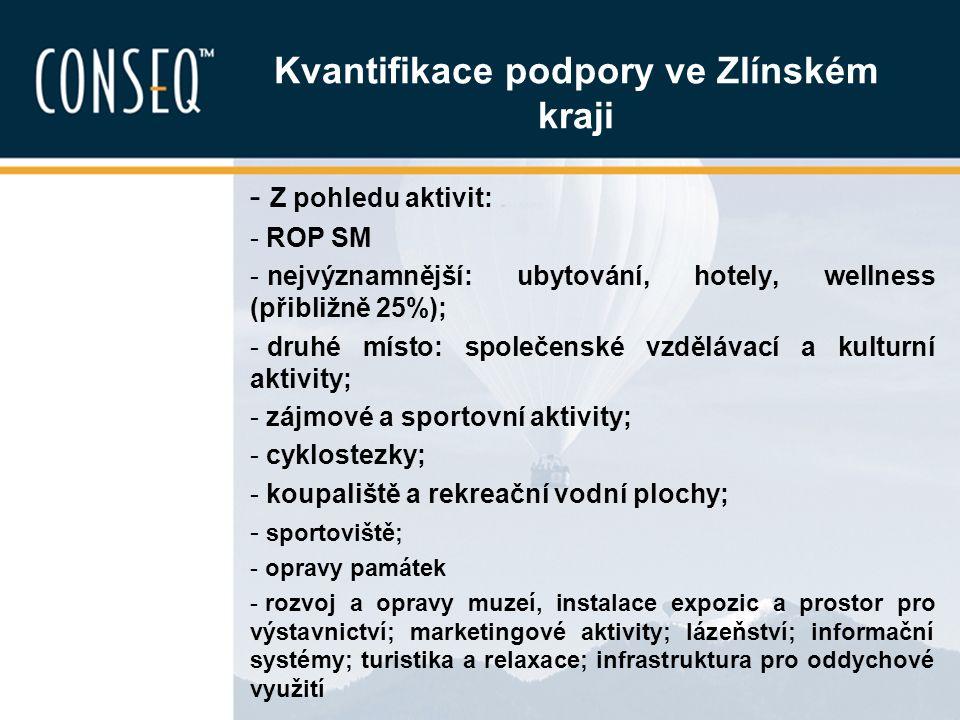 Kvantifikace podpory ve Zlínském kraji - Z pohledu aktivit: - ROP SM - nejvýznamnější: ubytování, hotely, wellness (přibližně 25%); - druhé místo: spo