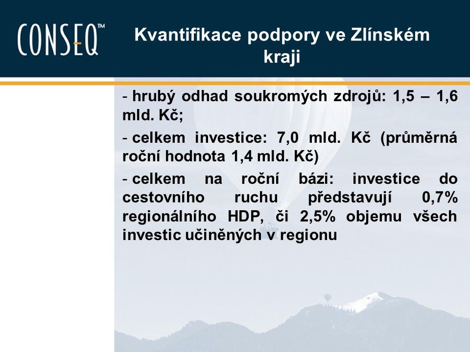 Kvantifikace podpory ve Zlínském kraji - hrubý odhad soukromých zdrojů: 1,5 – 1,6 mld. Kč; - celkem investice: 7,0 mld. Kč (průměrná roční hodnota 1,4