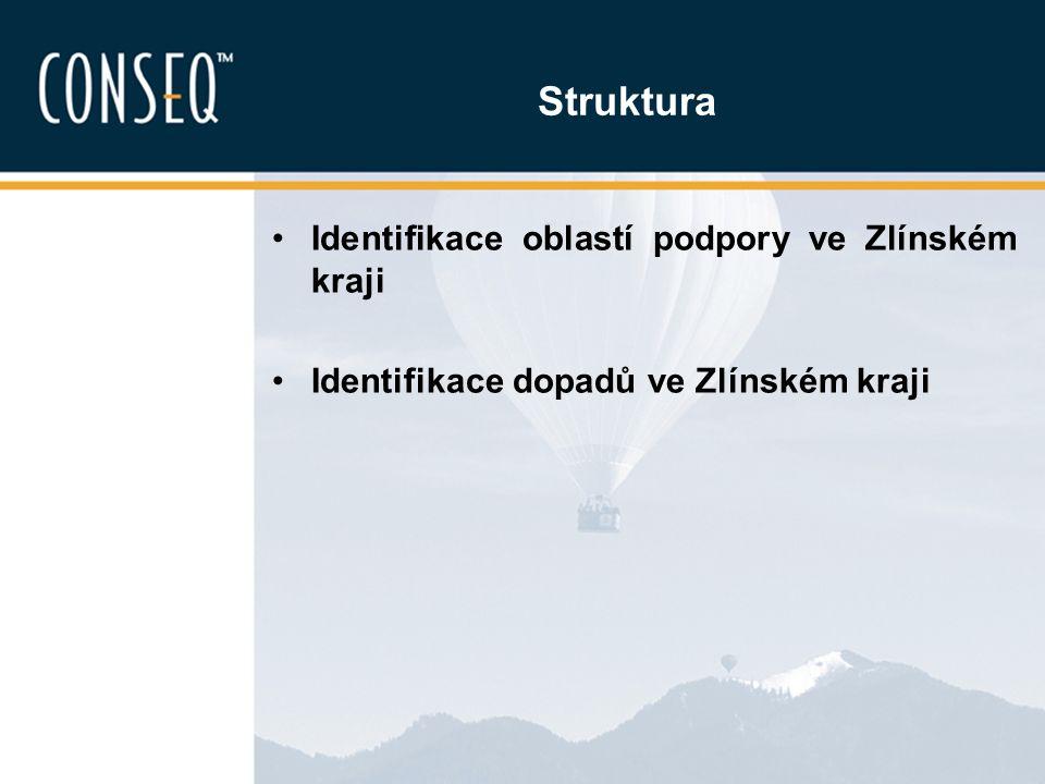 Struktura Identifikace oblastí podpory ve Zlínském kraji Identifikace dopadů ve Zlínském kraji
