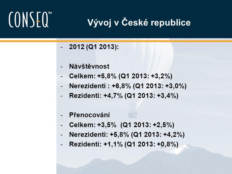 Vývoj v České republice -2012 (Q1 2013): -Návštěvnost -Celkem: +5,8% (Q1 2013: +3,2%) -Nerezidenti : +6,8% (Q1 2013: +3,0%) -Rezidenti: +4,7% (Q1 2013