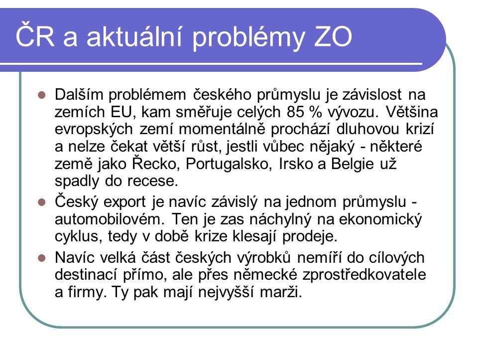 ČR a aktuální problémy ZO Dalším problémem českého průmyslu je závislost na zemích EU, kam směřuje celých 85 % vývozu. Většina evropských zemí momentá