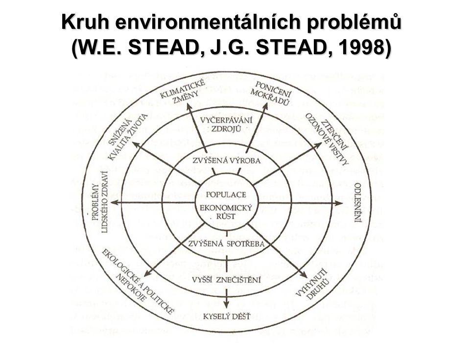 Kruh environmentálních problémů (W.E. STEAD, J.G. STEAD, 1998)