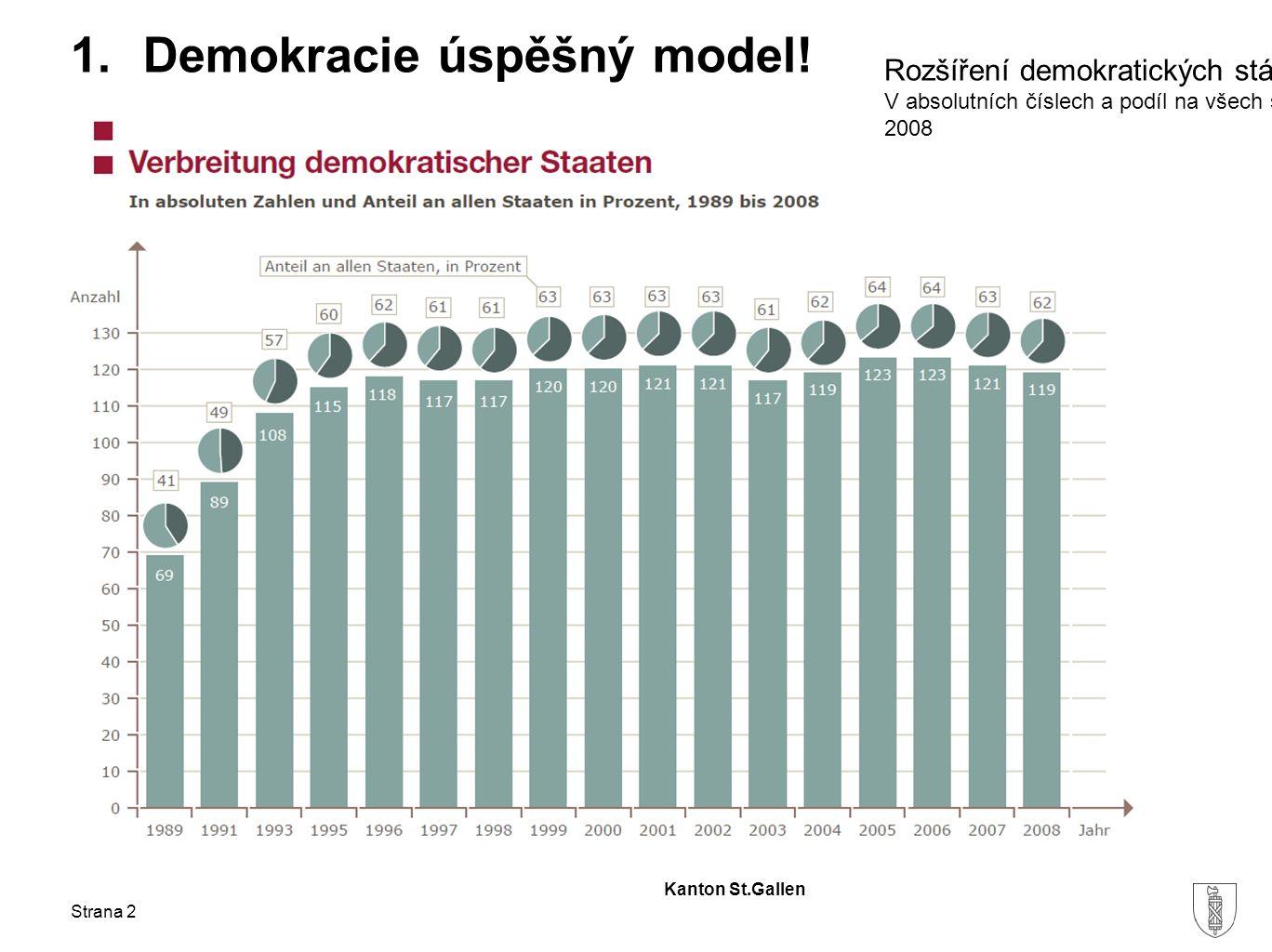 Kanton St.Gallen Demokracie úspěšný model? Strana 3
