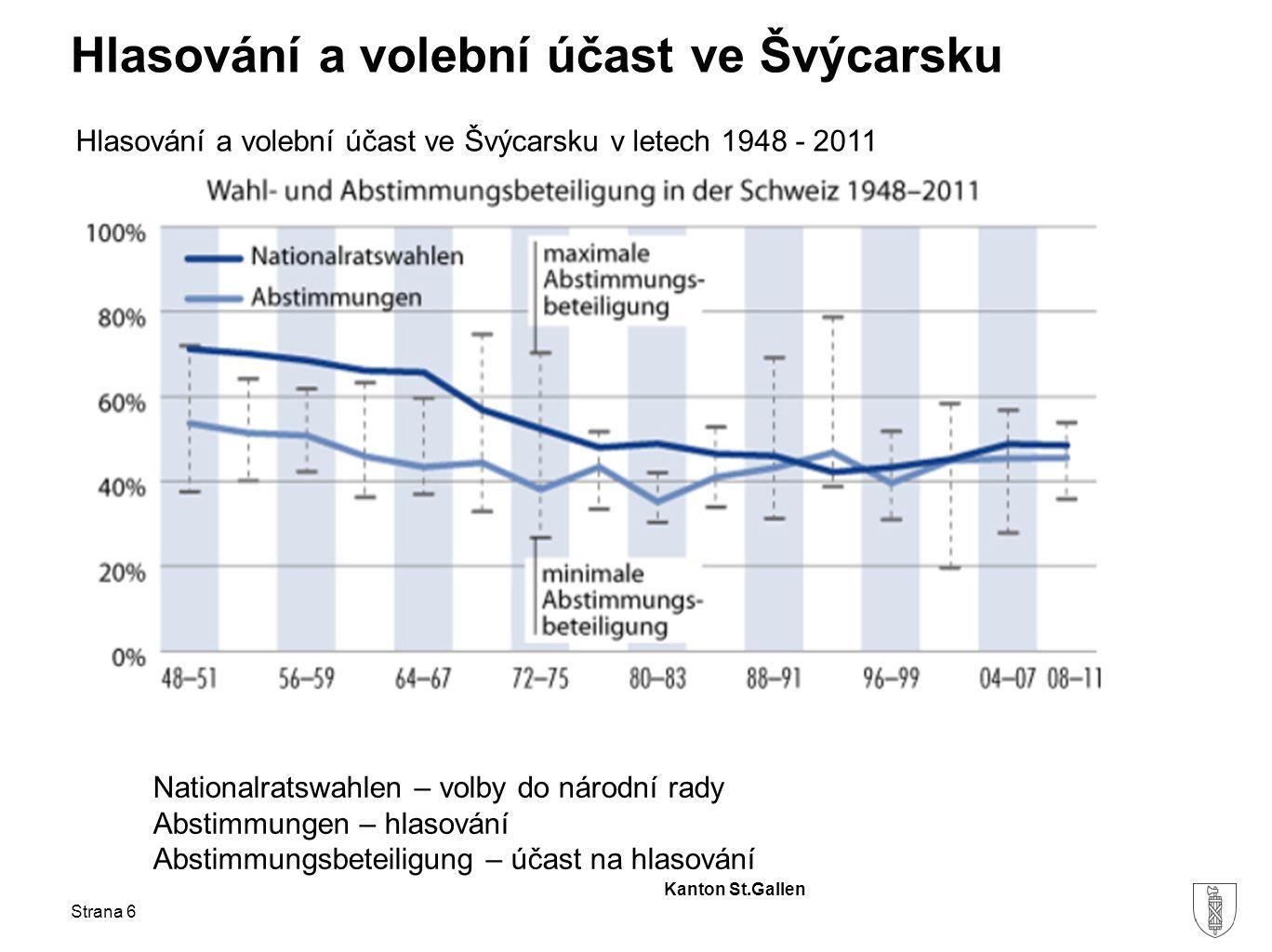 Kanton St.Gallen Hlasování a volební účast ve Švýcarsku Strana 6 Hlasování a volební účast ve Švýcarsku v letech 1948 - 2011 Nationalratswahlen – volby do národní rady Abstimmungen – hlasování Abstimmungsbeteiligung – účast na hlasování