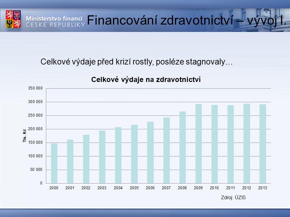 Financování zdravotnictví – vývoj II.
