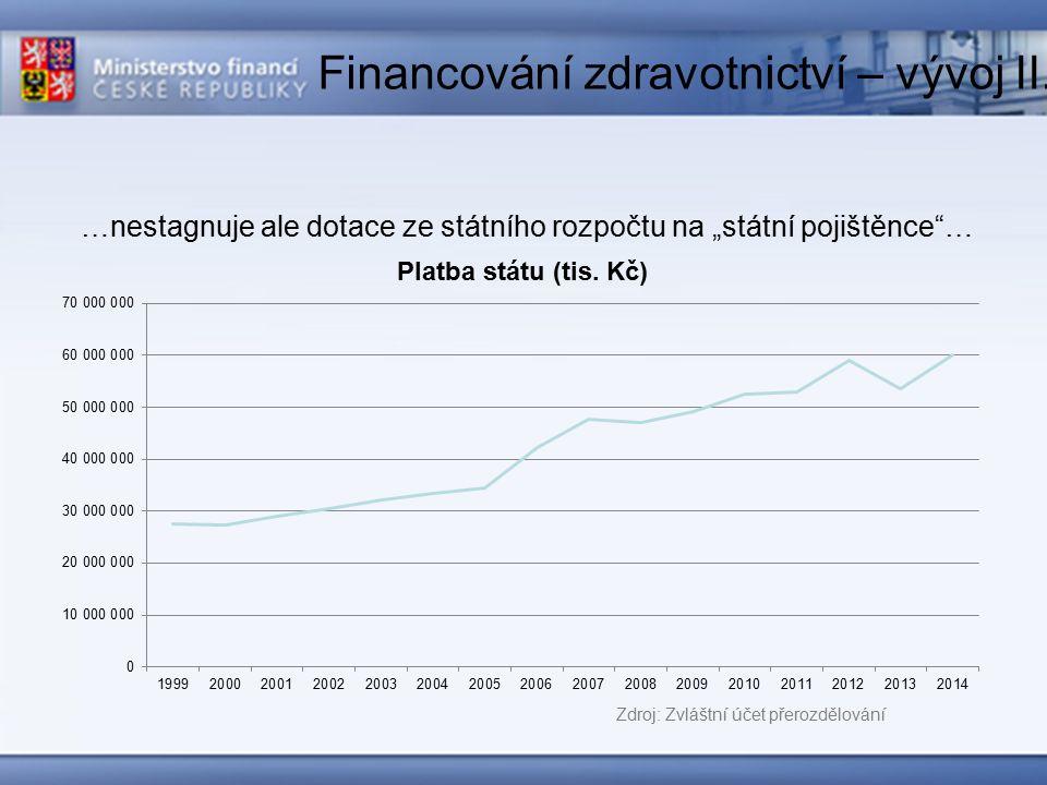 Financování zdravotnictví – vývoj III.