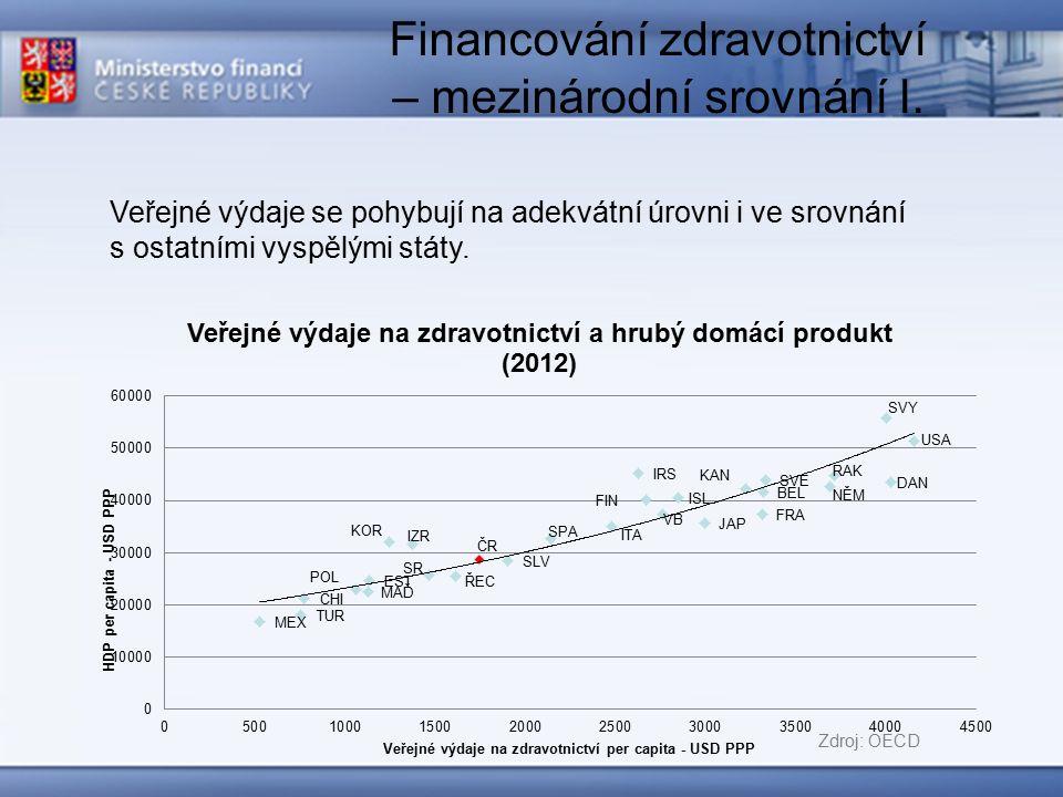 Financování zdravotnictví – mezinárodní srovnání II.