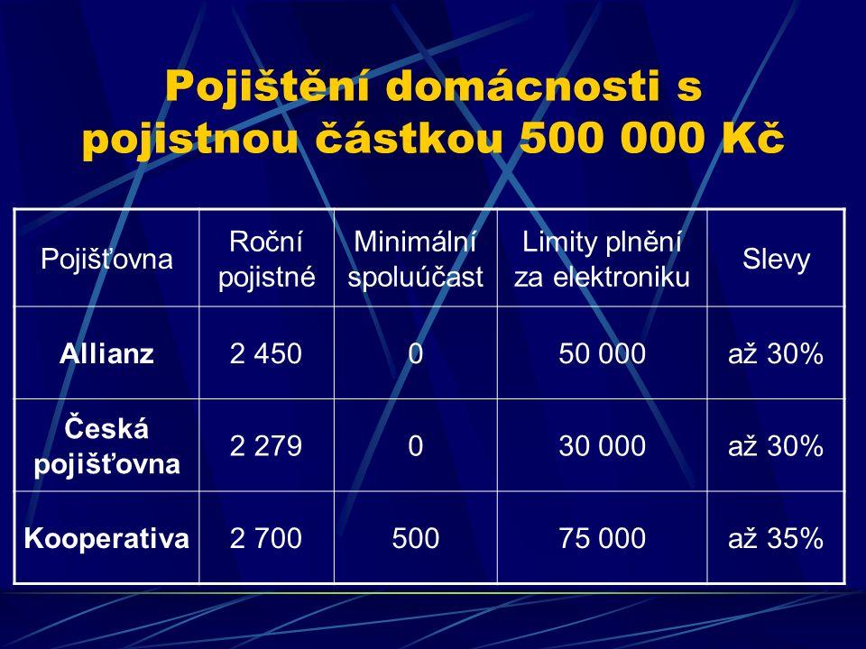 Pojištění domácnosti s pojistnou částkou 500 000 Kč Pojišťovna Roční pojistné Minimální spoluúčast Limity plnění za elektroniku Slevy Allianz2 450050 000až 30% Česká pojišťovna 2 279030 000až 30% Kooperativa2 70050075 000až 35%
