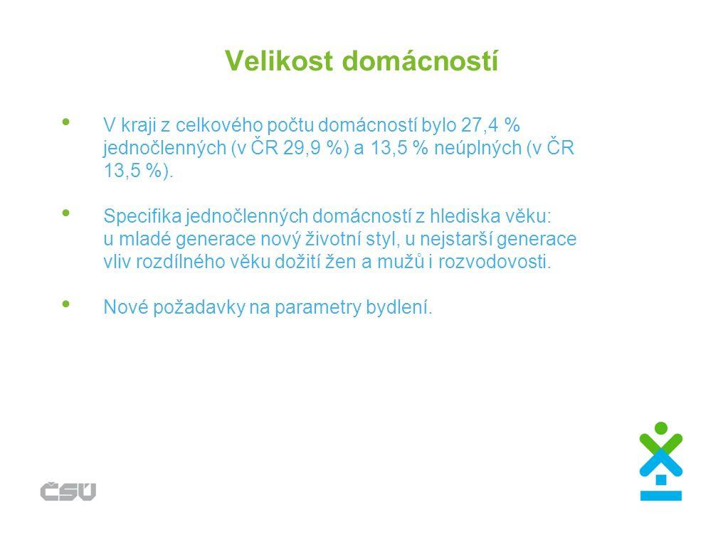 Velikost domácností V kraji z celkového počtu domácností bylo 27,4 % jednočlenných (v ČR 29,9 %) a 13,5 % neúplných (v ČR 13,5 %).