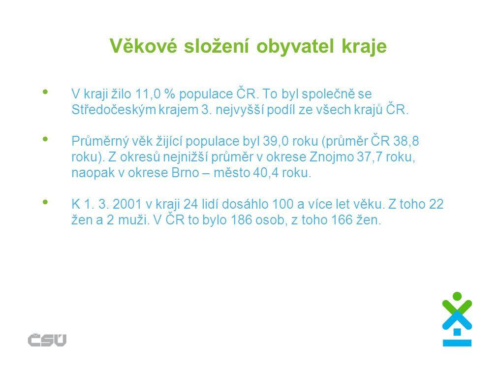 Věkové složení obyvatel kraje V kraji žilo 11,0 % populace ČR. To byl společně se Středočeským krajem 3. nejvyšší podíl ze všech krajů ČR. Průměrný vě