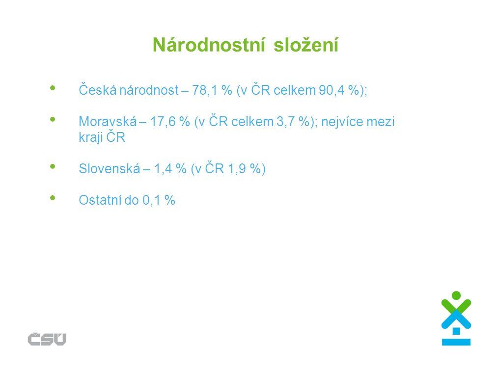 Národnostní složení Česká národnost – 78,1 % (v ČR celkem 90,4 %); Moravská – 17,6 % (v ČR celkem 3,7 %); nejvíce mezi kraji ČR Slovenská – 1,4 % (v Č