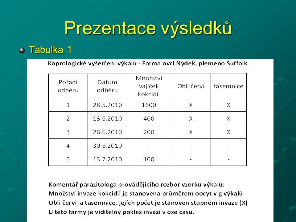 Prezentace výsledků Tabulka 1