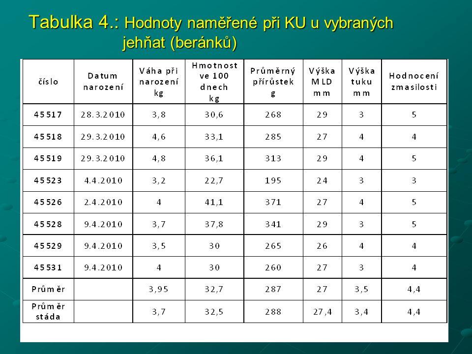 Tabulka 4.: Hodnoty naměřené při KU u vybraných jehňat (beránků)