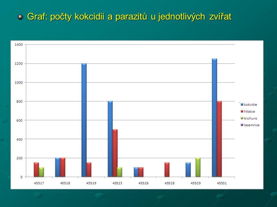 Graf: počty kokcidii a parazitů u jednotlivých zvířat