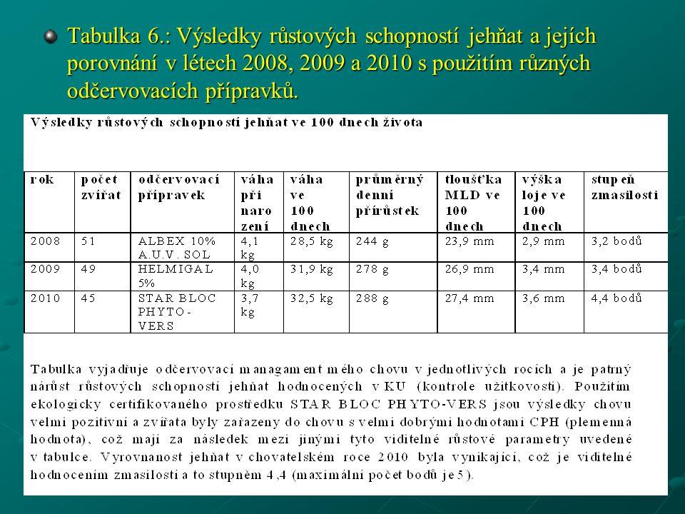 Tabulka 6.: Výsledky růstových schopností jehňat a jejích porovnání v létech 2008, 2009 a 2010 s použitím různých odčervovacích přípravků.