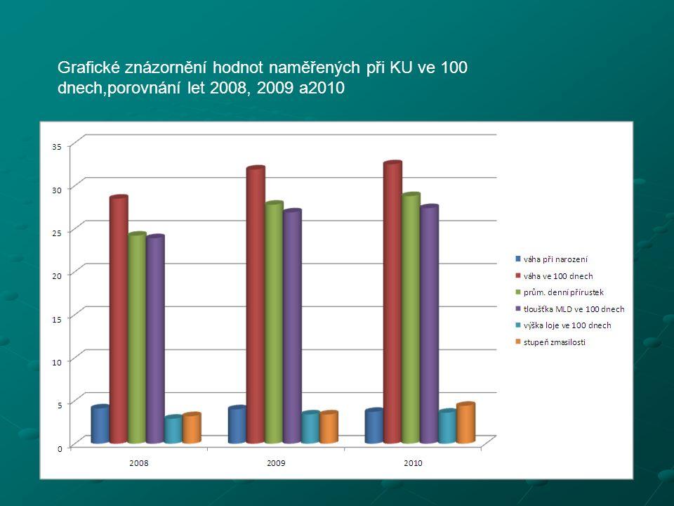 Grafické znázornění hodnot naměřených při KU ve 100 dnech,porovnání let 2008, 2009 a2010