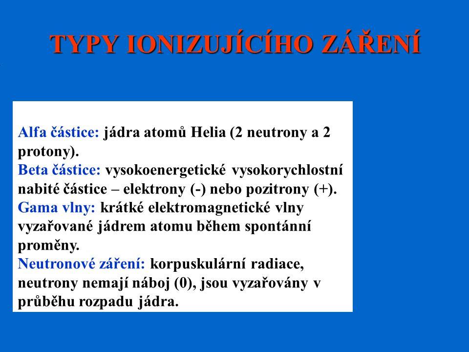 Alfa částice: jádra atomů Helia (2 neutrony a 2 protony).