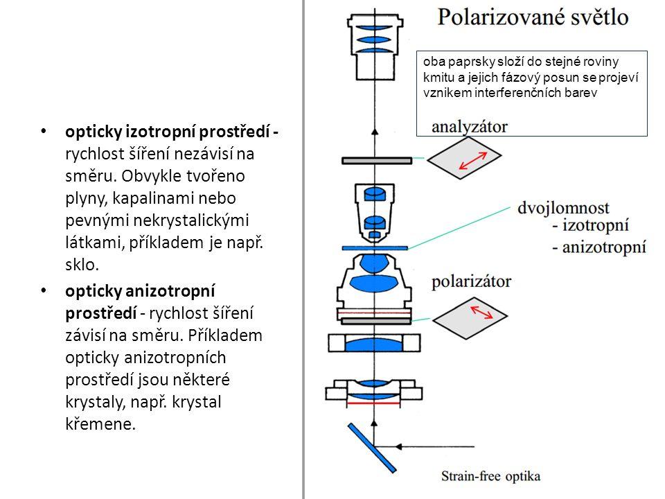 opticky izotropní prostředí - rychlost šíření nezávisí na směru.