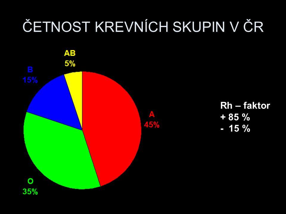 ČETNOST KREVNÍCH SKUPIN V ČR Rh – faktor + 85 % - 15 %
