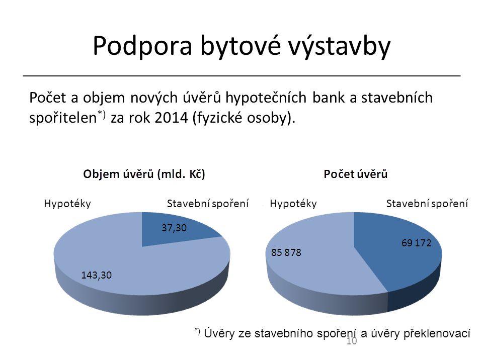 Podpora bytové výstavby Počet a objem nových úvěrů hypotečních bank a stavebních spořitelen *) za rok 2014 (fyzické osoby).
