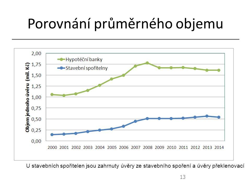 Porovnání průměrného objemu 13 U stavebních spořitelen jsou zahrnuty úvěry ze stavebního spoření a úvěry překlenovací