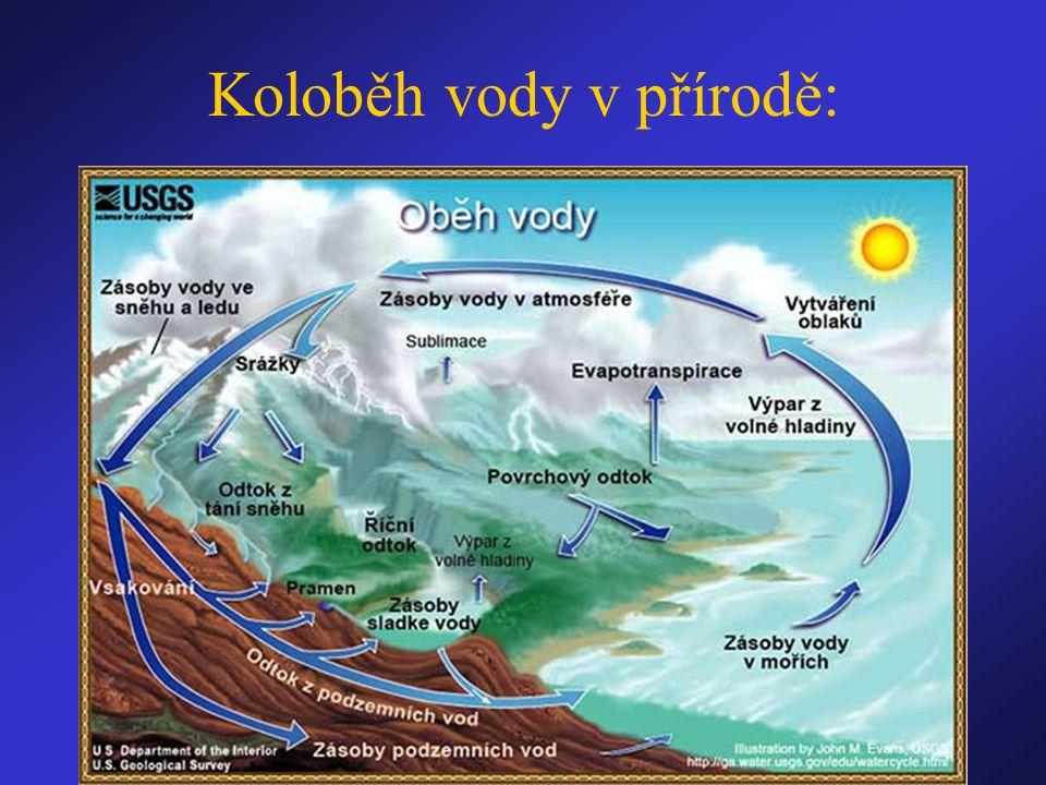 Koloběh vody v přírodě: