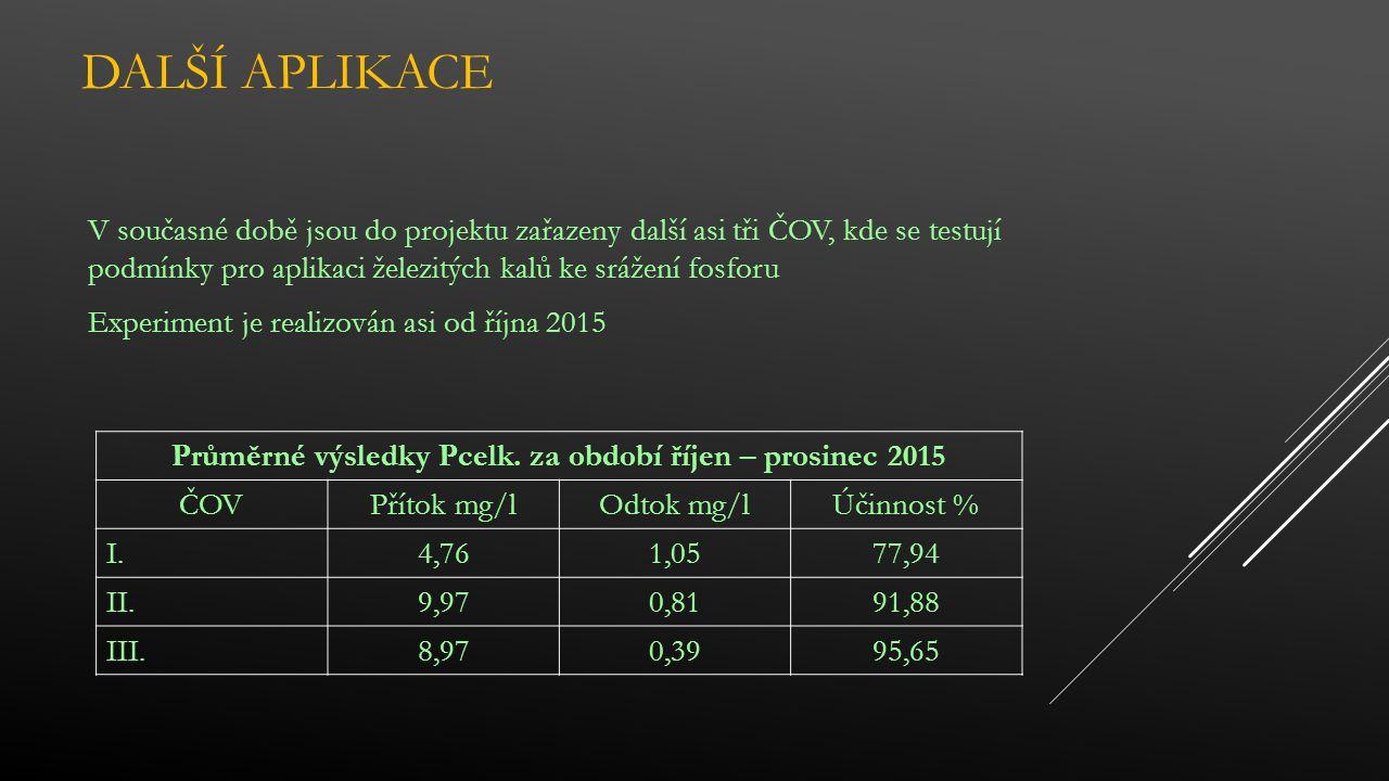 DALŠÍ APLIKACE V současné době jsou do projektu zařazeny další asi tři ČOV, kde se testují podmínky pro aplikaci železitých kalů ke srážení fosforu Experiment je realizován asi od října 2015 Průměrné výsledky Pcelk.