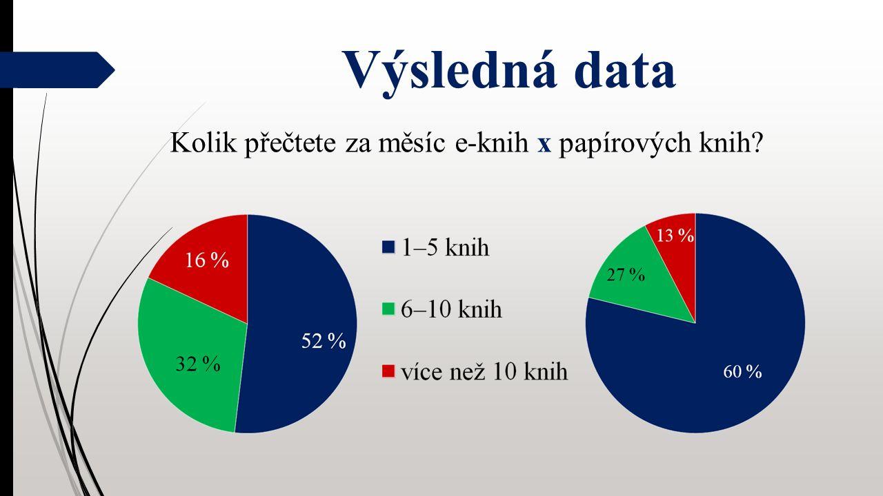 Výsledná data Kolik přečtete za měsíc e-knih x papírových knih