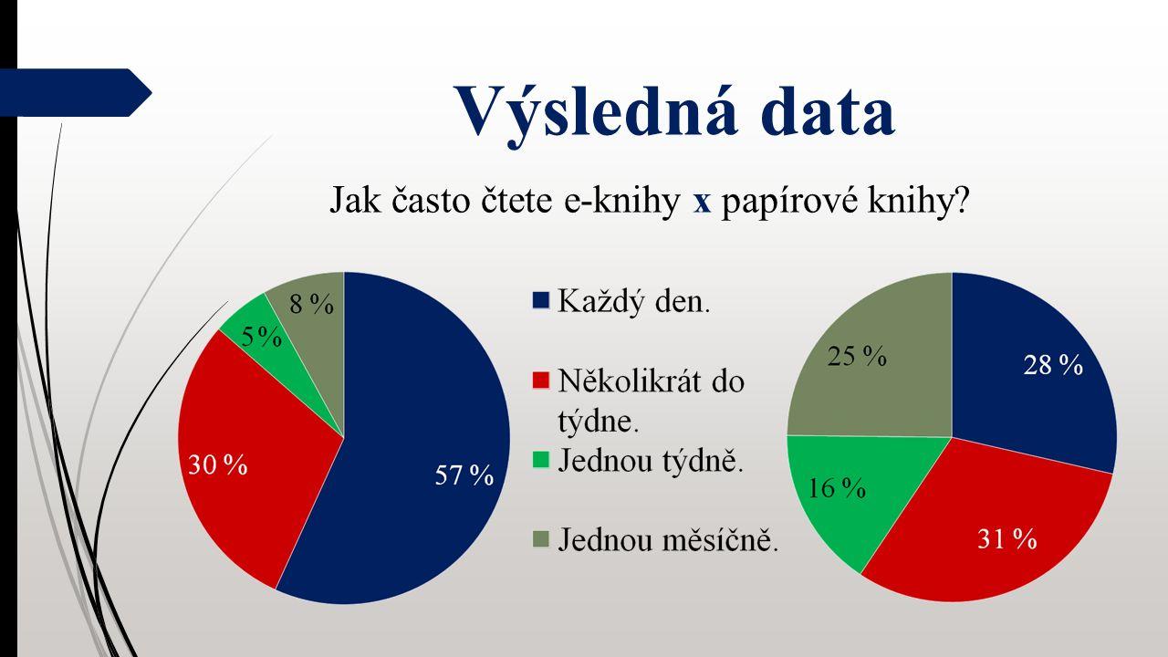 Výsledná data Jak často čtete e-knihy x papírové knihy
