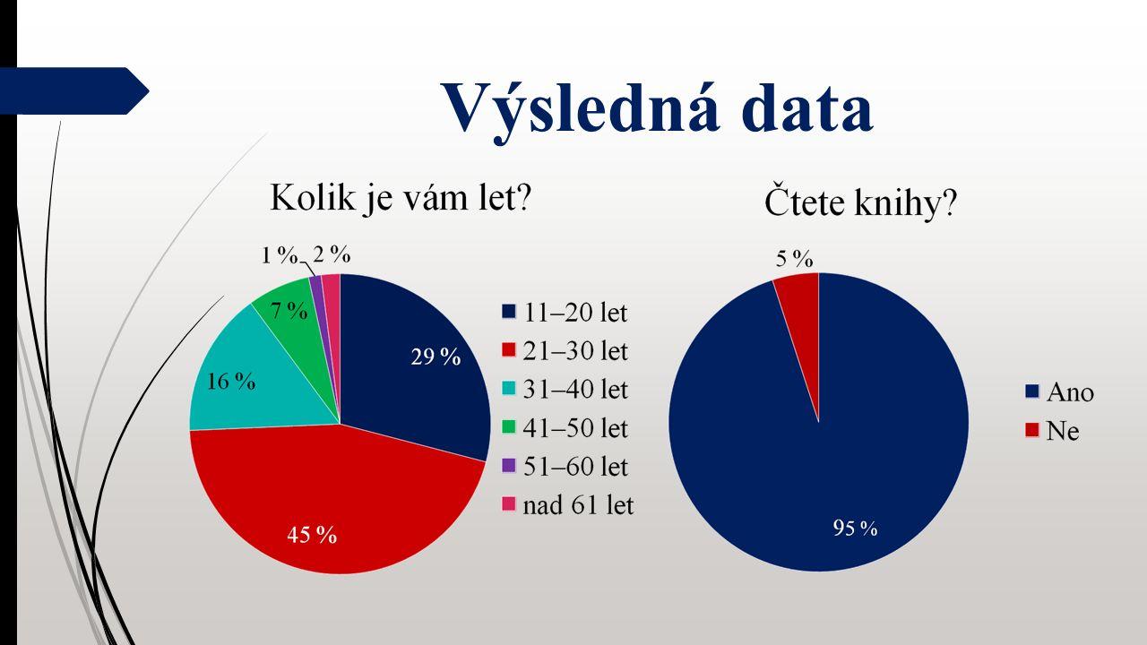 Výsledná data
