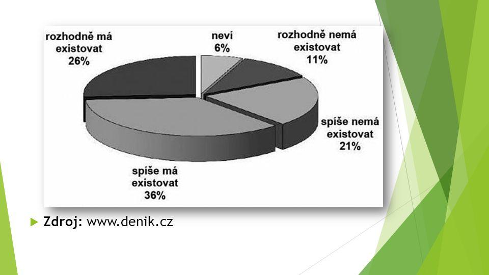  Zdroj: www.denik.cz
