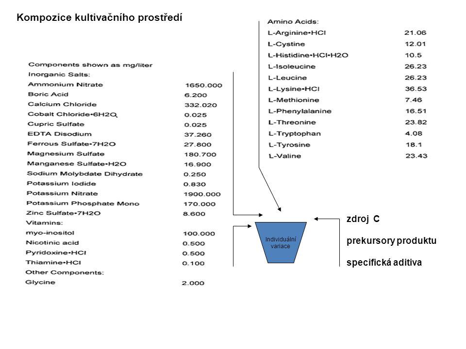 Kompozice kultivačního prostředí Individuální variace zdroj C prekursory produktu specifická aditiva