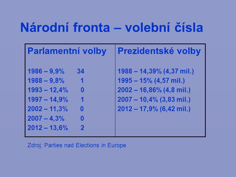 Národní fronta – volební čísla Parlamentní volby 1986 – 9,9% 34 1988 – 9,8% 1 1993 – 12,4% 0 1997 – 14,9% 1 2002 – 11,3% 0 2007 – 4,3% 0 2012 – 13,6% 2 Prezidentské volby 1988 – 14,39% (4,37 mil.) 1995 – 15% (4,57 mil.) 2002 – 16,86% (4,8 mil.) 2007 – 10,4% (3,83 mil.) 2012 – 17,9% (6,42 mil.) Zdroj: Parties nad Elections in Europe