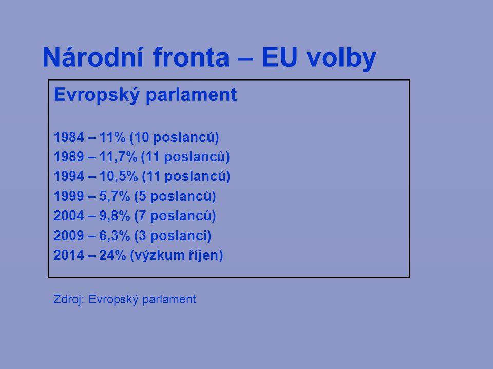 Národní fronta – EU volby Evropský parlament 1984 – 11% (10 poslanců) 1989 – 11,7% (11 poslanců) 1994 – 10,5% (11 poslanců) 1999 – 5,7% (5 poslanců) 2004 – 9,8% (7 poslanců) 2009 – 6,3% (3 poslanci) 2014 – 24% (výzkum říjen) Zdroj: Evropský parlament