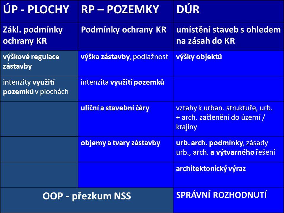 ÚP - PLOCHYRP – POZEMKYDÚR Zákl.