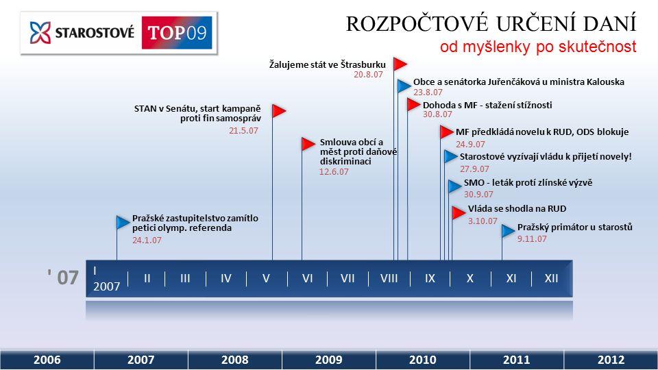 2006200720082009201020112012 07 I 2007 IIIIIIVVVIVIIVIIIIXXXIXII Pražský primátor u starostů 9.11.07 Vláda se shodla na RUD 3.10.07 SMO - leták protí zlínské výzvě 30.9.07 Starostové vyzívají vládu k přijetí novely.